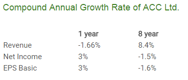 ACC_Cement_Growth_Rate