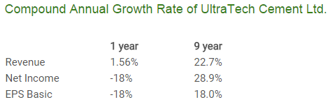 Ultra_Tech_Cement_Growth_Rate