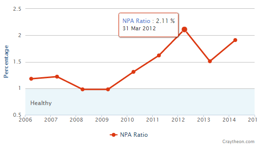 Karnataka NPA Ratio