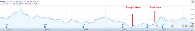Oriental bank stock price