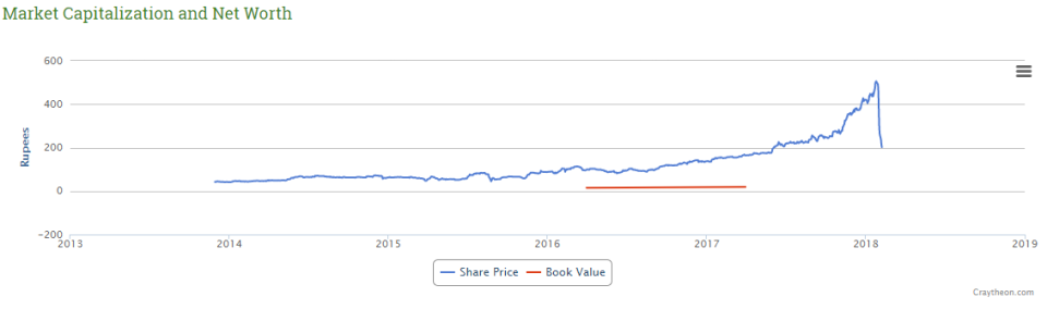 vakrangee_share_price